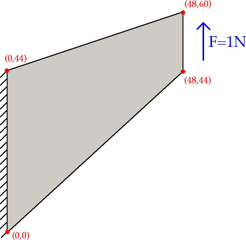 The deal II Library: The 'Quasi-Static Finite-Strain Compressible
